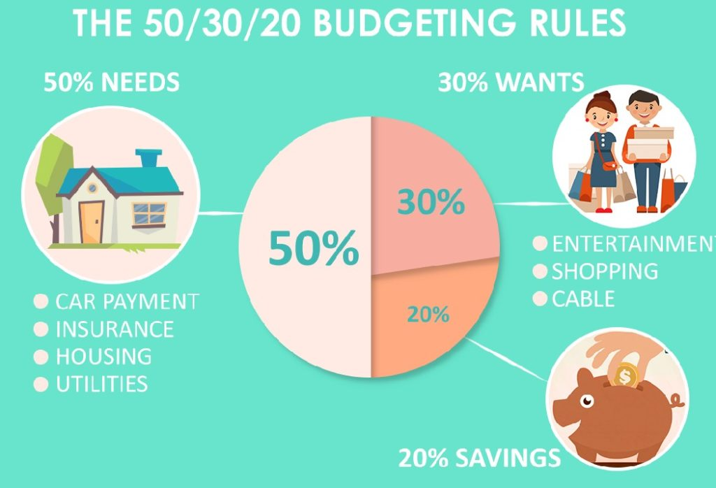 The 50/30/20 Rule tells how much you should save each month